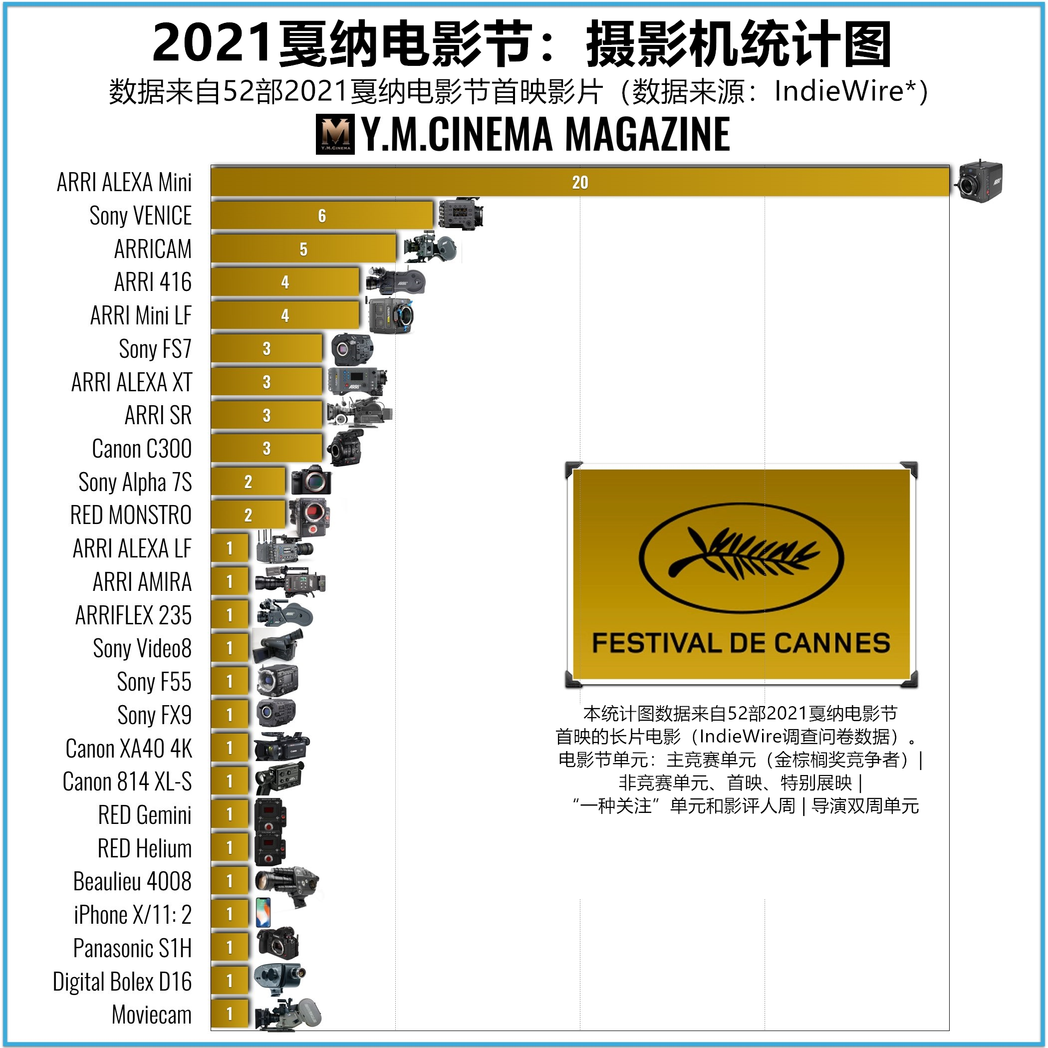 Camera-chart-Cannes-2021.001_副本