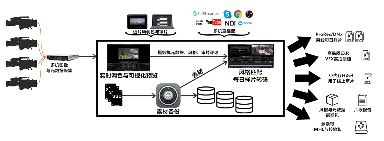 DITPack-Workflow-Chart_v01_副本