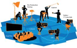 影视工作流中有哪些容易忽视的大事?