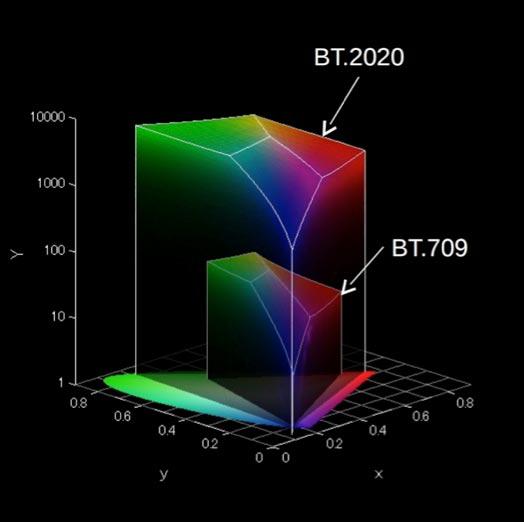 影视色彩管理专家,色彩校正/校准
