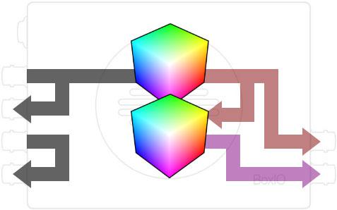 尊正色彩管理设备BoxIO通道叠加